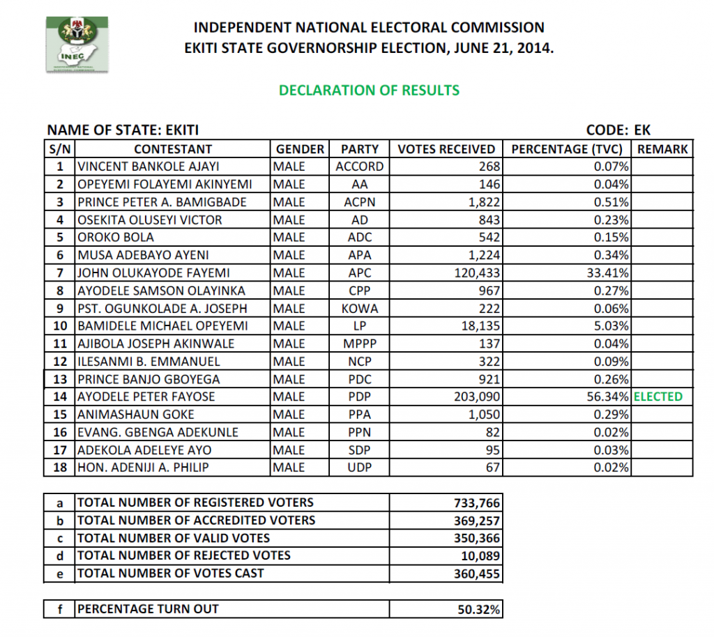 EMB Declaration of Result