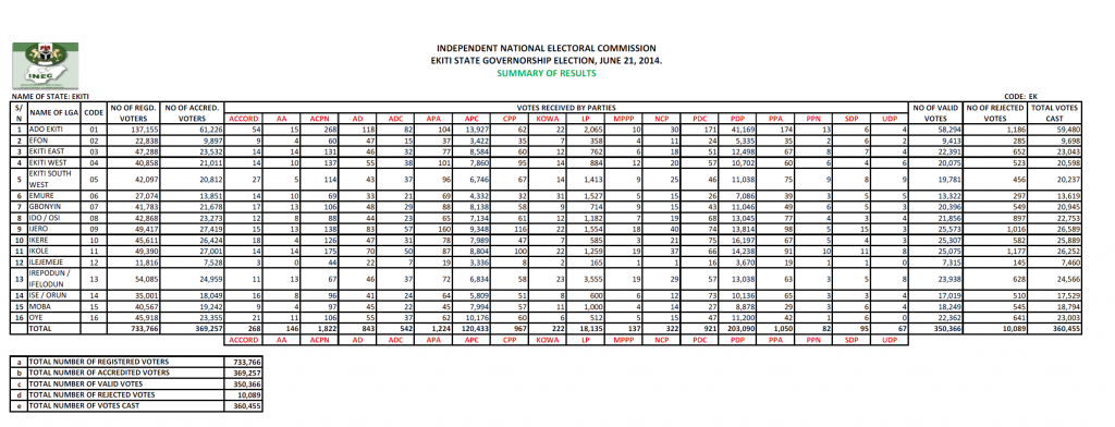 Summary of Votes collated #EkitiDecides june 21 2014